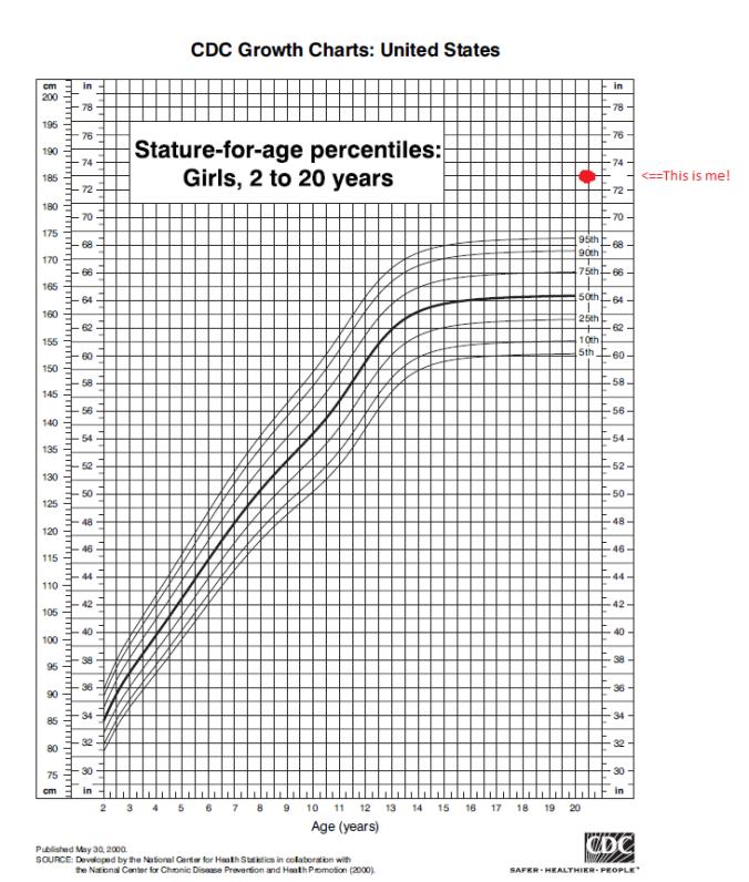 CDC chart