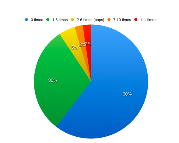 Percentages for Trips Abroad